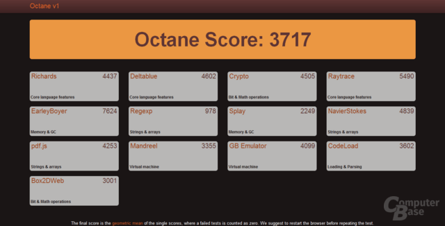 Googles Browser-Benchmark Octane