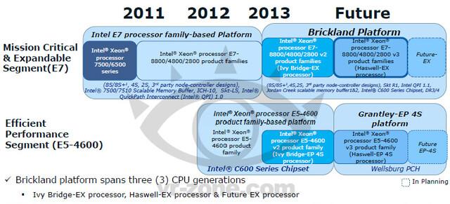 Intel-Pläne für das gehobene Server-Segment
