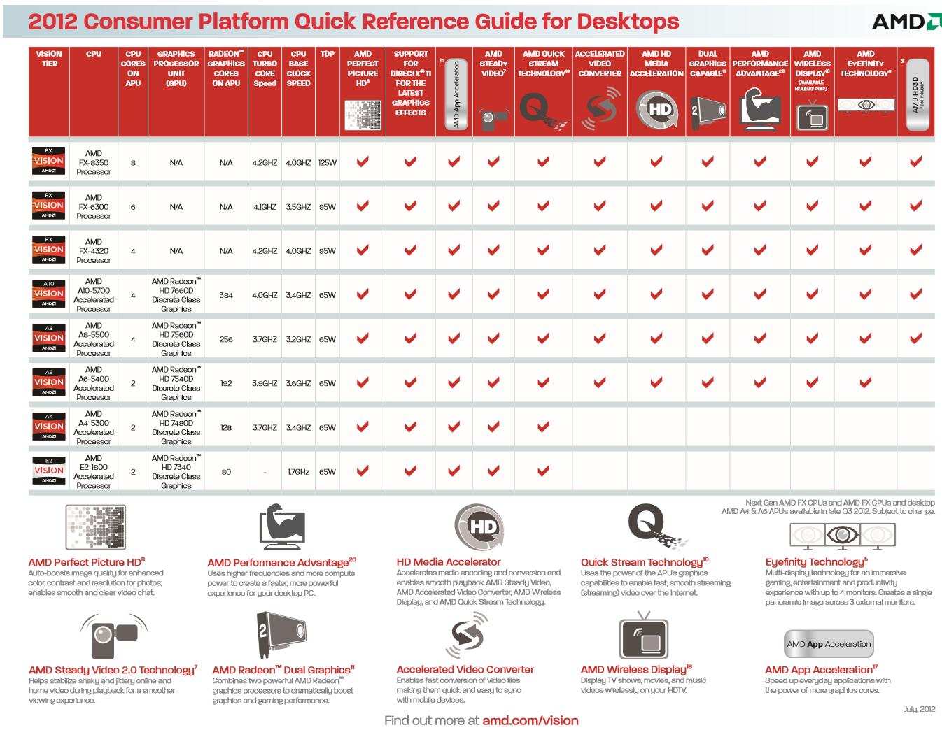 AMDs neue Desktop-Prozessoren