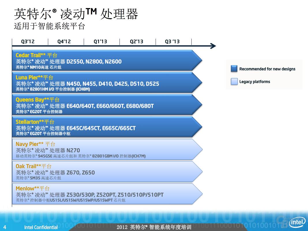 Roadmap für bestehende Atom-Prozessoren