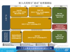 Roadmap für Atom-Prozessoren