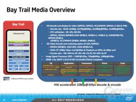 """Intels """"Bay Trail""""-Plattform"""