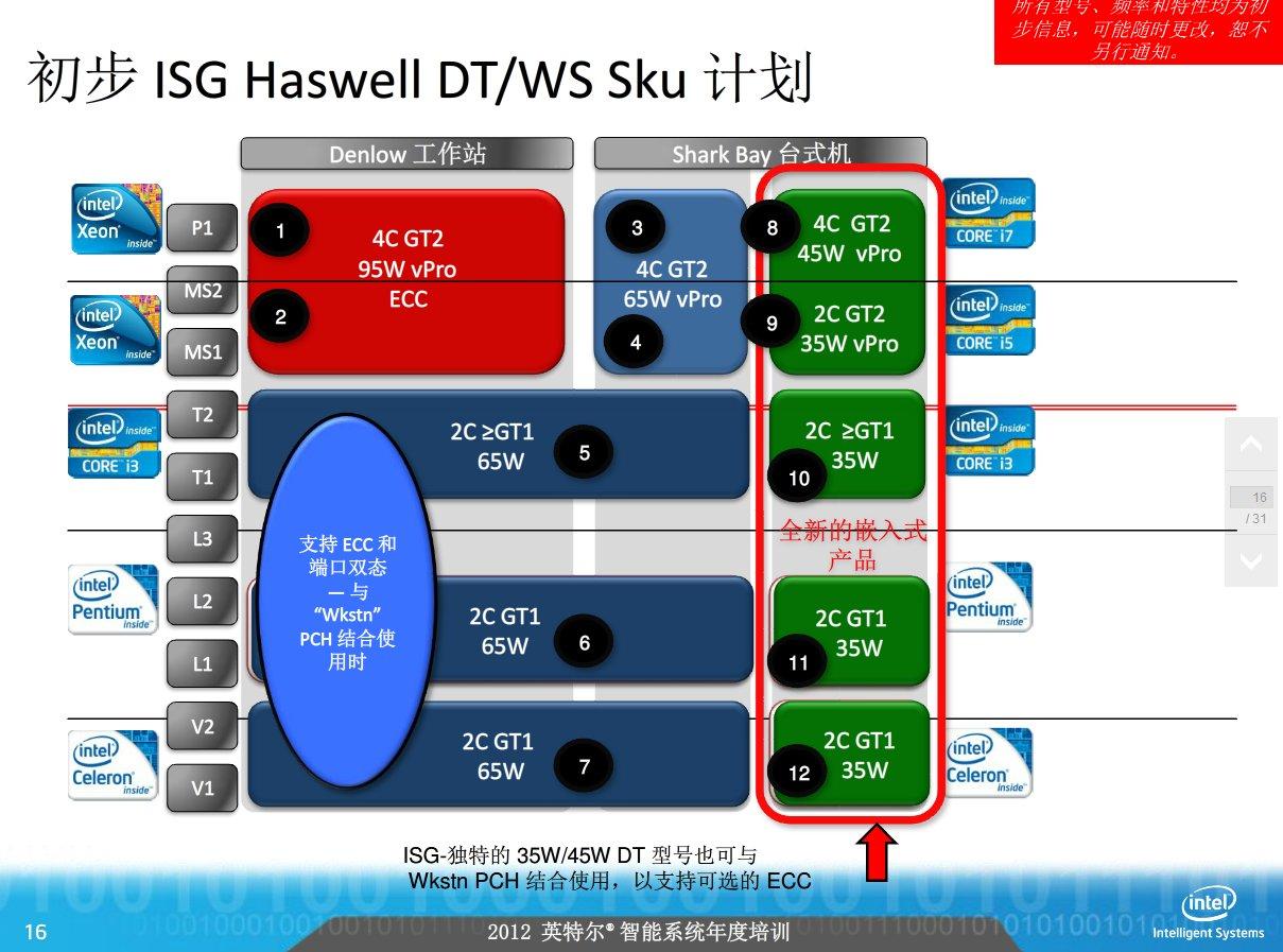 """""""Haswell"""" für Desktop und Workstation"""