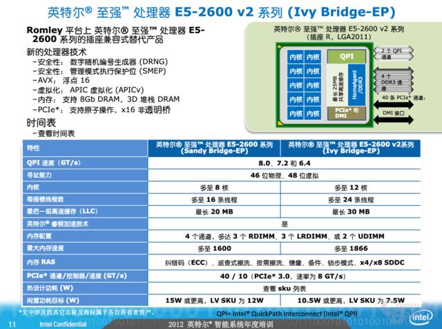 """Intels """"Ivy Bridge-EP"""" im Vergleich zum Vorgänger"""