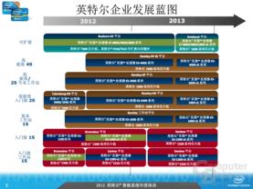 Roadmap für Xeon-Prozessoren