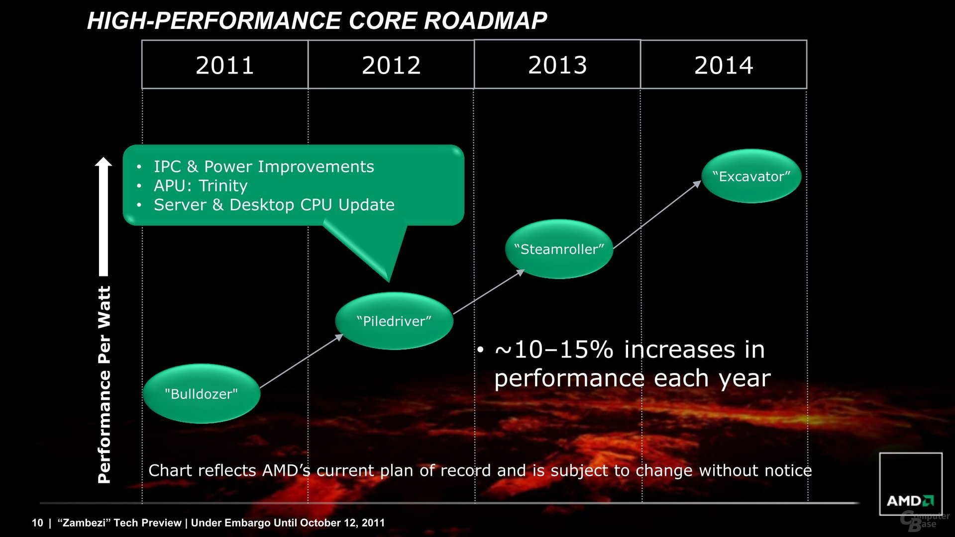 Bereits seit Oktober 2011 bekannte Roadmap