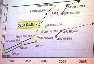 Rambus-Roadmap