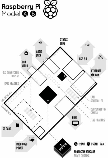 Raspberry Pi – Aufbau