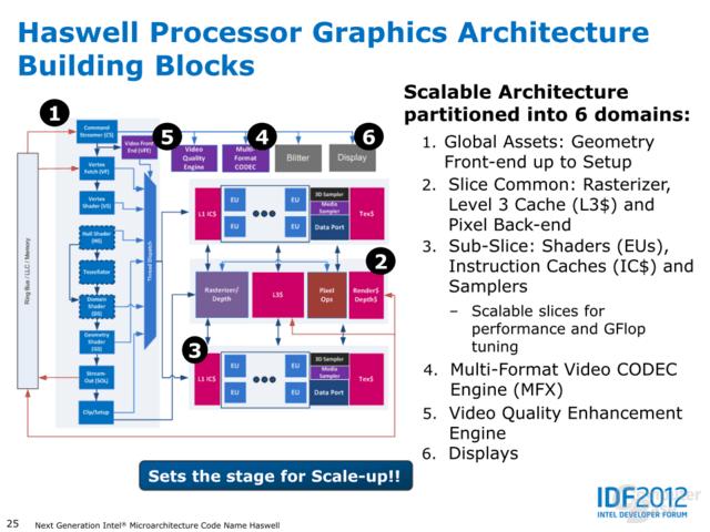 Haswell: GPU-Architektur