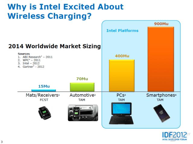 IDF 2012: Wireless Charging Technology (WCT)