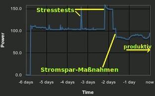 Stromverbrauch eines unserer Datenbank-Server