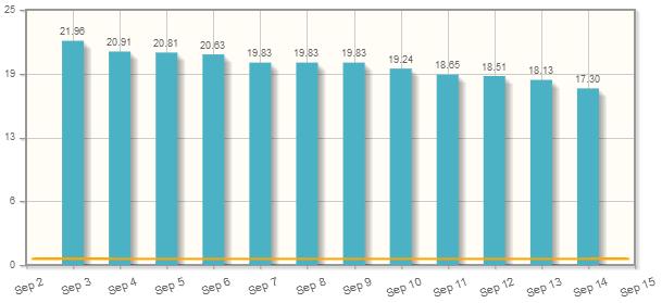 Zahl der noch verfügbaren IPv4-Adressen in Millionen