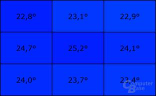 Temperatur an der Oberseite im Leerlauf