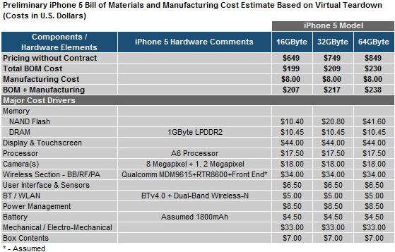 Kostenaufschlüsselung des iPhone 5