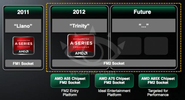 "AMD-Roadmap zeigt ""Trinity""-Nachfolger im Sockel FM2"