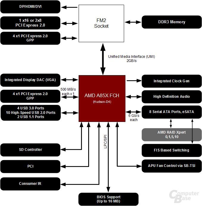 A85X-Chipsatz im Blockdiagramm