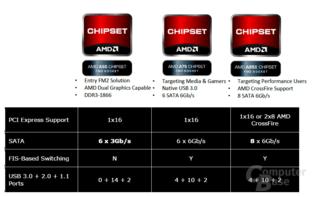 AMD-Chipsätze