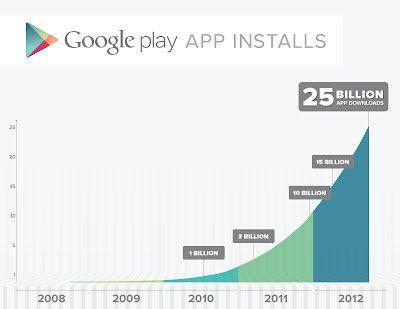 Download-Entwicklung bei Google Play