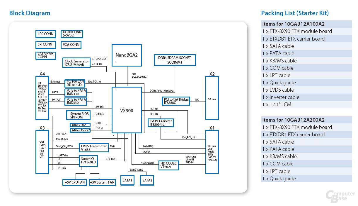 Blockdiagramm und Lieferumfang