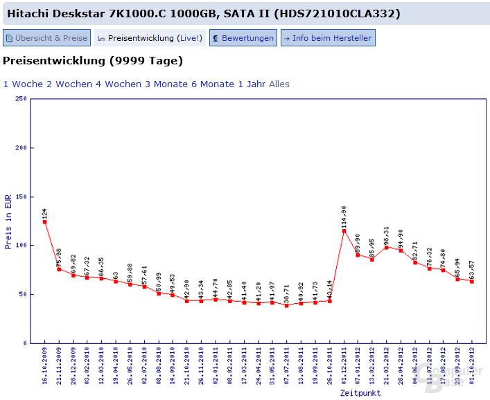 Hitachi Deskstar 7K1000.C 1000GB