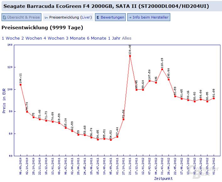 Samsung/Seagate Barracuda EcoGreen F4 2000GB