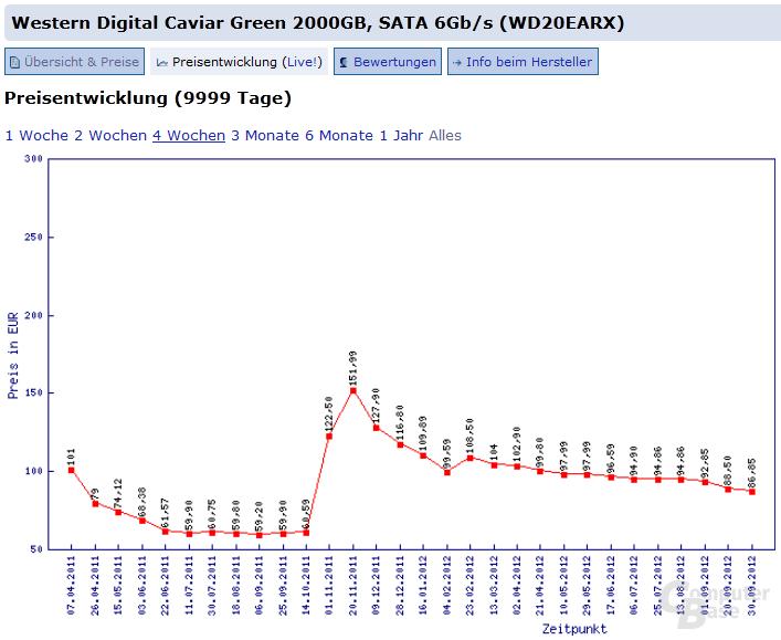 Western Digital Caviar Green 2000GB (WD20EARX)