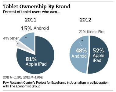 Vergleich Marktanteile Tablet-Betriebssysteme