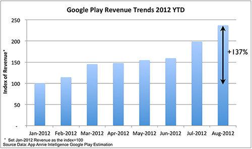 Umsatzsteigerung des Google Play Store