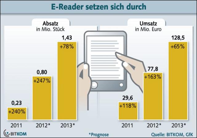 Absatz und Umsatz von E-Book-Readern