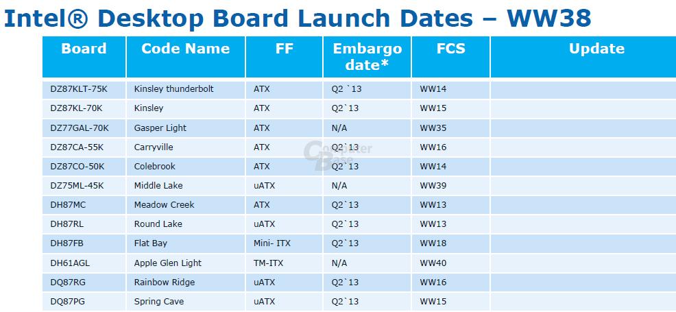 """""""Haswell""""-Mainboards von Intel"""