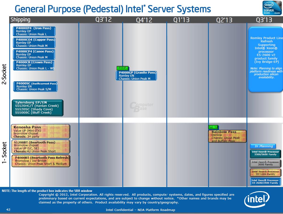 Server-Board-Roadmap von Intel