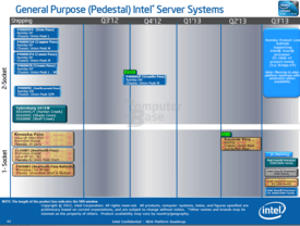 Server-Board-Roadmap von Intel