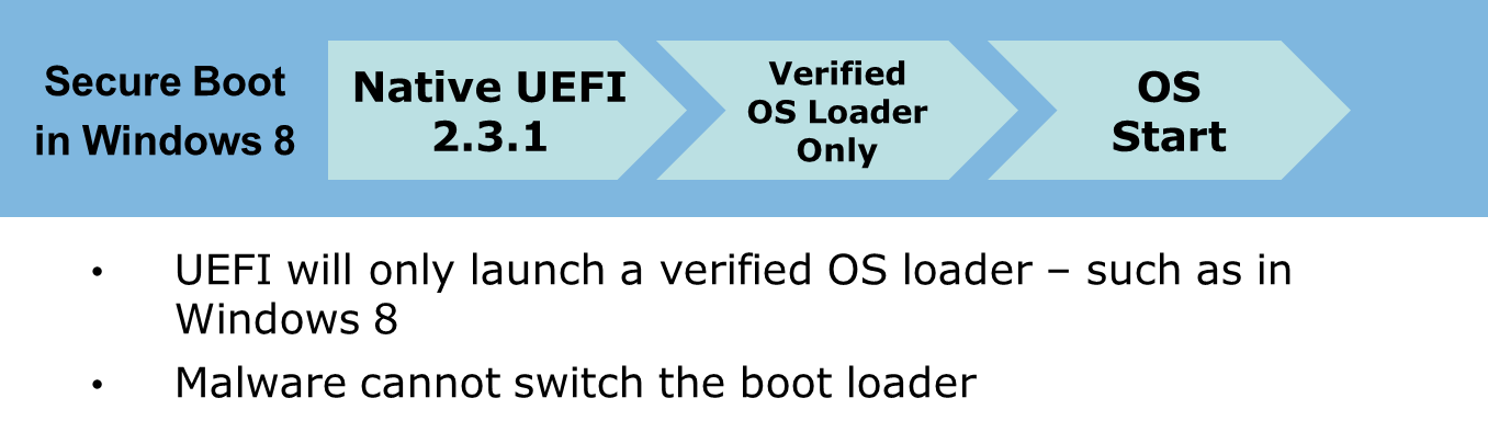 Bootvorgang mit Secure Boot
