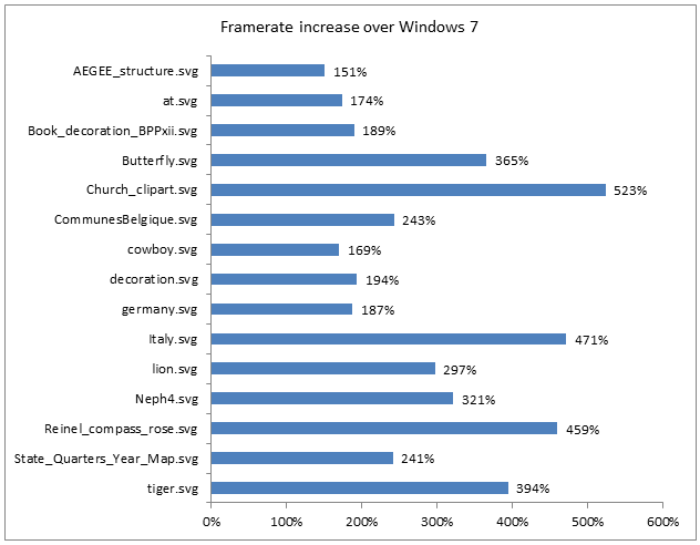 GPU-Beschleunigung unter Windows 8