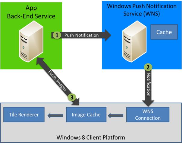 Pushbenachrichtigungsplattform in Windows 8