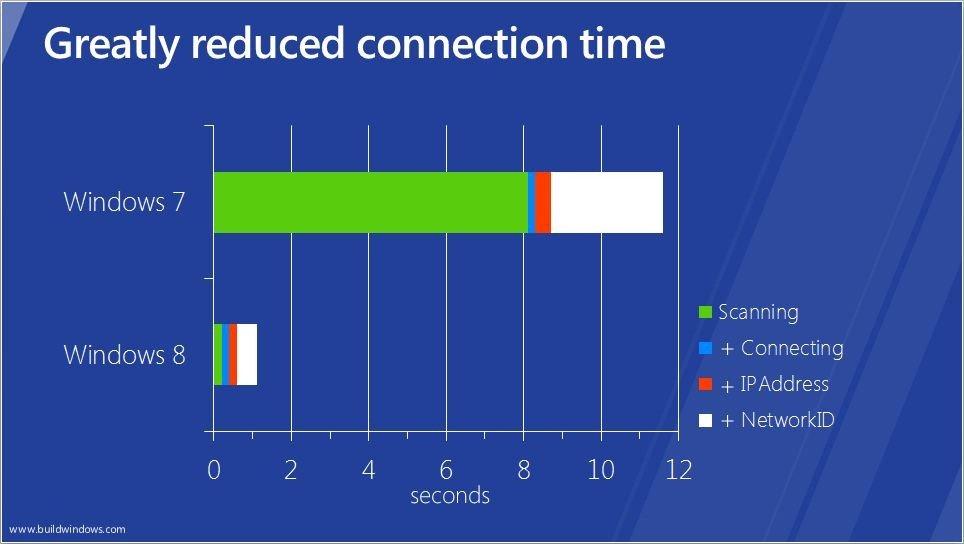 Schnellere WLAN-Verbindung mit Windows 8