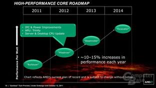 Vor einem Jahr: AMD-Roadmap