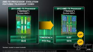 AMD FX-8350 vs. FX-8150