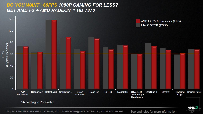 AMD FX-8350 vs. Intel Core i5-3570K