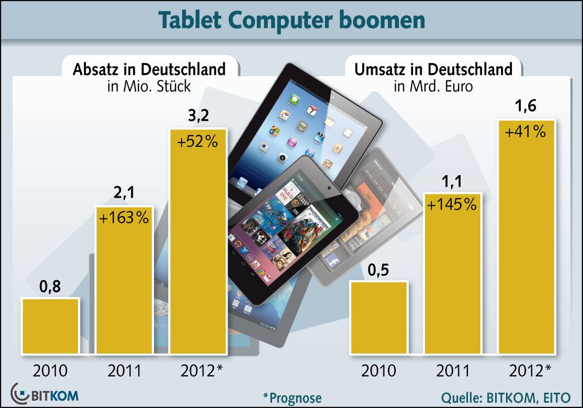 Erwarteter Tablet-Absatz in Deutschland