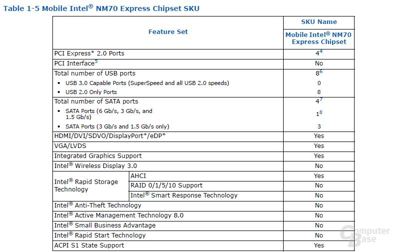 Intel NM70 Chipsatz