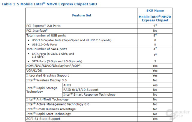 Intel NM70 Chipsatz