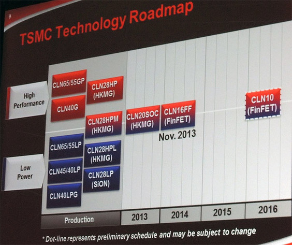 Roadmap von TSMC