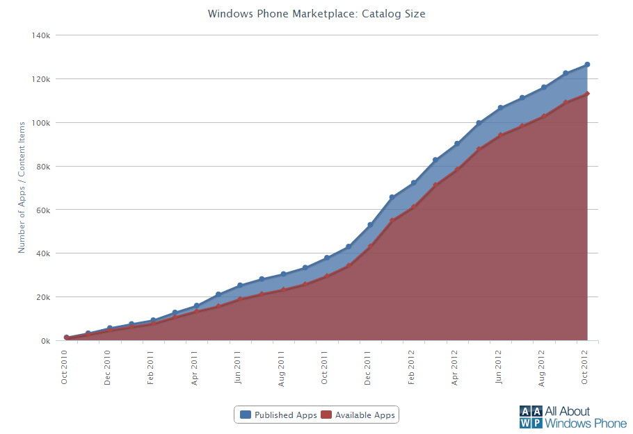 Wachstum aller und verfügbarer Apps in den letzten 20 Monaten