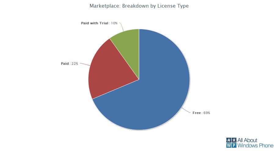 Prozentuale Verteilung nach Lizenzen