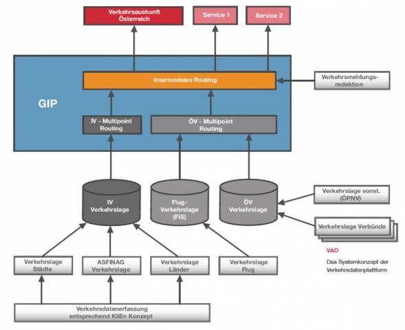 VAO System-Design