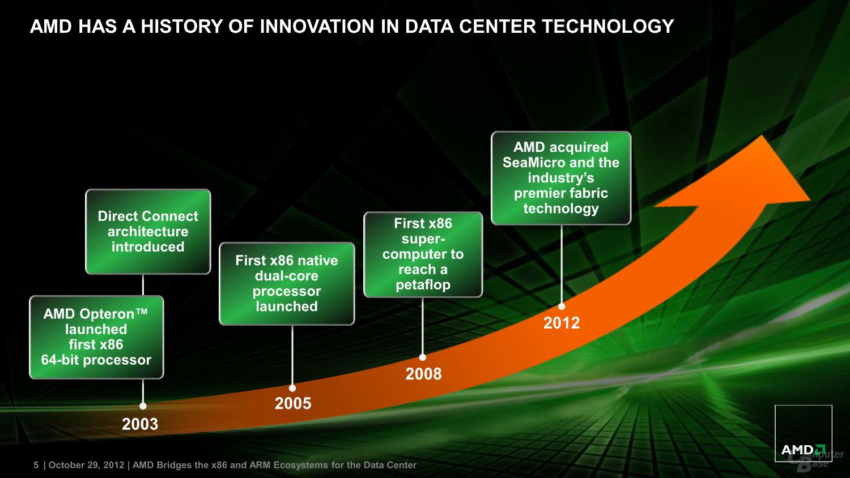 AMDs Serverpläne mit ARM-Architektur