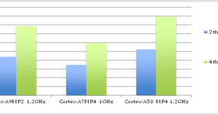 Cortex-A53 im Multithread-Vergleich