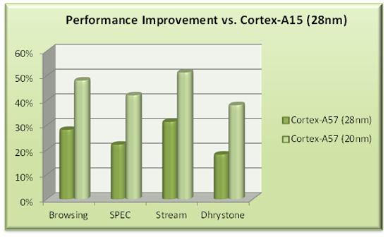 Cortex-A57 vs. Cortex-A15