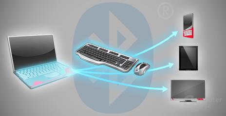 Remote-Keyboard und -Maus